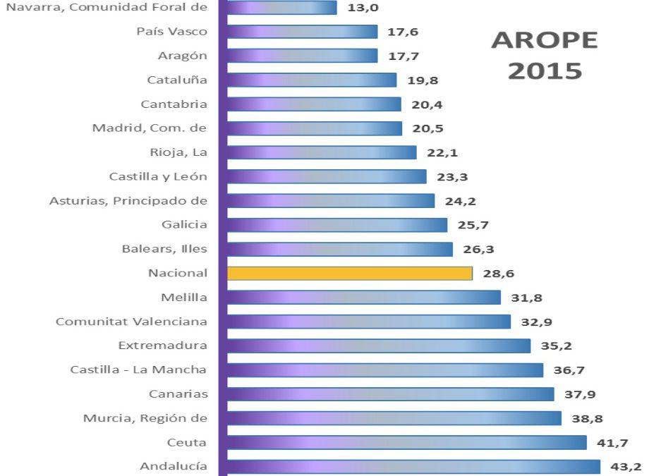El riesgo de pobreza y exclusión social se sitúa en el 32,9% y afecta a 1.638.647 personas en la C.Valenciana