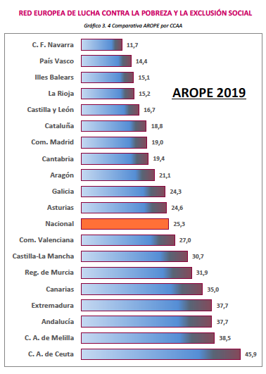 La COVID-19 trunca la reducción del 10% del riesgo de pobreza y exclusión alcanzada en la C.Valenciana durante 2019